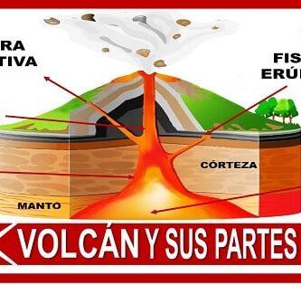 cuales son las partes internas del volcan