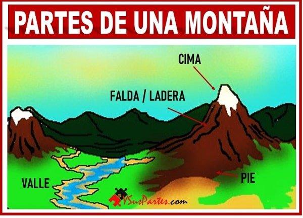 la montaña y sus partes