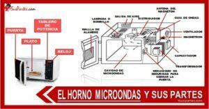 Listado de las partes del microondas